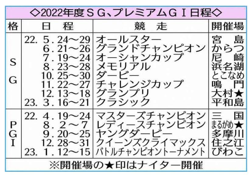 【ボートレース】2022年度SG開催地&日程決定『グランプリは大村』